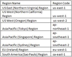 aws-regions