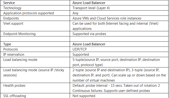 AZure iLB and AWS LB a comparison | Teckadmin