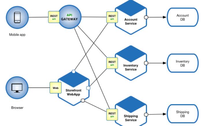 Microservices-Serverless Architecture | Teckadmin